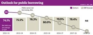 Public borrowing
