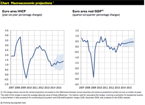 ECB inflation