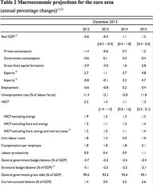 ECB forecasts