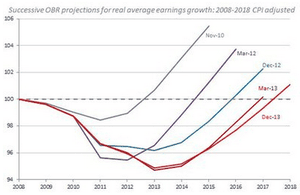 Real average earnings growth