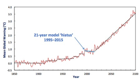 Chart showing computer model of global warming recreating a slow down in temperature rise before heading for 3.5C of global warming