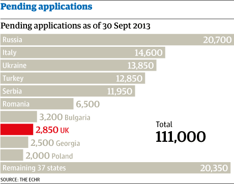 Pending applications