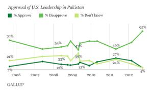 gallup pakistan