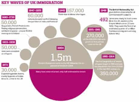 Key waves of UK immigration