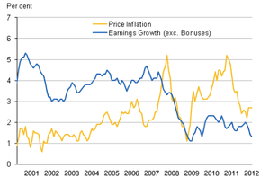 Inflation vs wage growth