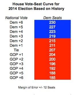 Vote-Seat curve