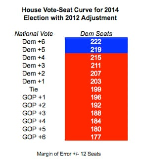 2012 Adjusted House Vote