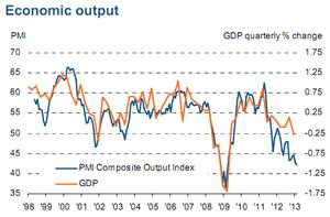 French PMI vs GDP