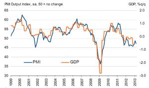 Eurozone GDP vs services PMI