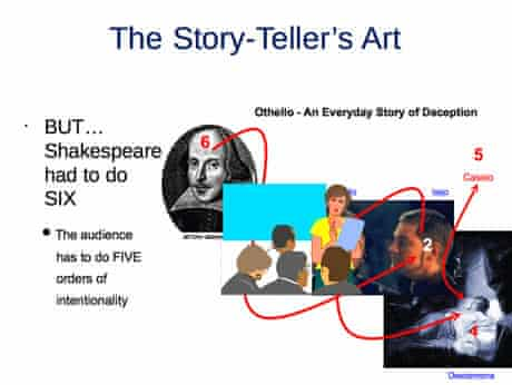 Slide showing levels of 'theory of mind' in Othello