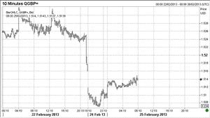 Pound vs dollar, February 25