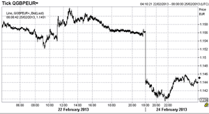 Pound vs euro. 25 February