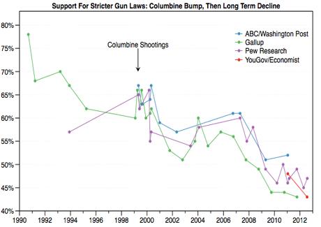 gun graph huffpo