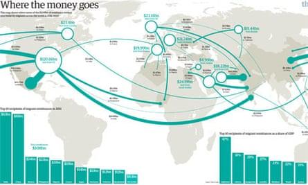 Remittances around the world visualised