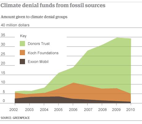 Secret funding helped build vast network of climate denial