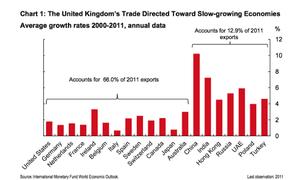 UK's trade directed to slow-growing economies