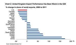 UK export performance worst in G20