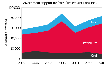 Government support for fossil fuels