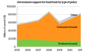 Government support for fossil fuels by type of policy