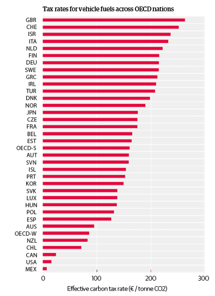 Tax rates for vehicle fuels
