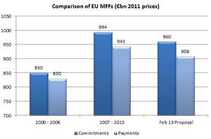 EU Budget comparisions