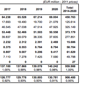 EU Budget from 2014-2020