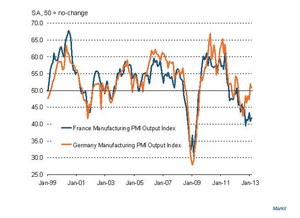 French and German manufacturing PMI