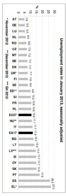 Jobless rates across the EU, January 2013