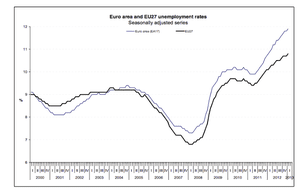 Eurozone jobless rate to January 2013 - graph