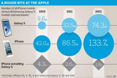 Galaxy S graphic