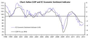 Italian GDP and EC economic sentiment indicator
