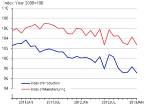 Seasonally adjusted production and manufacturing