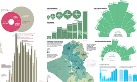 10 years of Iraq visualised