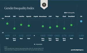 gender inequality chart