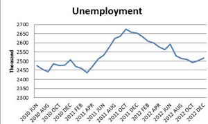 UK unemployment rate to January 2013, on March 20 2013