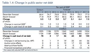 UK public debt forecasts