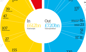 Budget 2013 spending and tax receipts