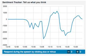 Budget 2013 sentiment tracker