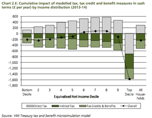 Cumulative impact of modelled tax, tax credit and benefit measures in cash  terms (£ per year) by income distribution (2013-14)