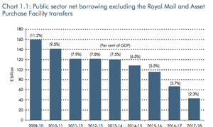 Public Sector net borrowing, excluding Royal Mail and the APF