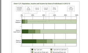 Incomr tax chart