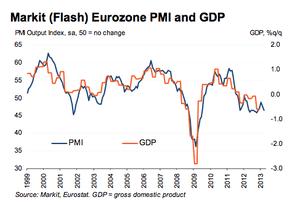 Eurozone PMI and GDP, March 3013 flash