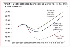 Debt sustainability chart, for Cyprus