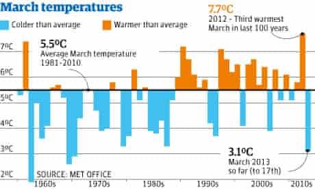 March temperatures graphic