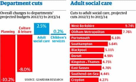 Spending cuts new