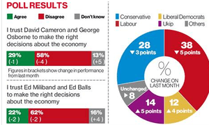 Poll figures