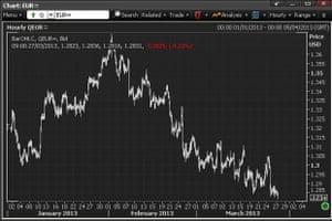 Euro vs dollar, in 2013