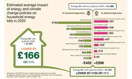 Impact of climate policies on energy bills