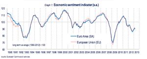 Economic confidence across the eurozone