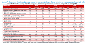 Breakdown of estimated average impact of energy and climate change policies on average gas and electricity bills